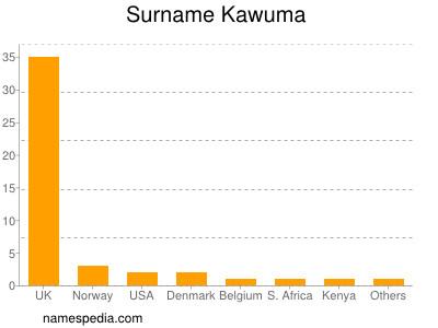 Surname Kawuma
