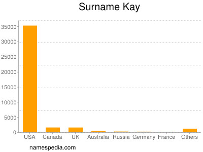 Surname Kay