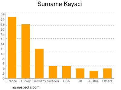 Familiennamen Kayaci