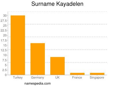 Surname Kayadelen