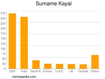 Surname Kayal