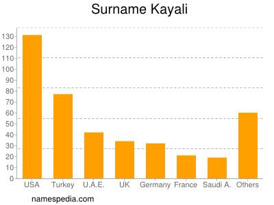 Surname Kayali