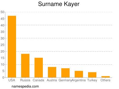 Surname Kayer