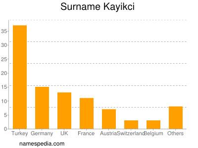 Familiennamen Kayikci