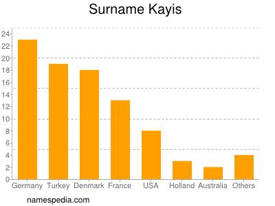 Surname Kayis