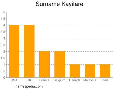 Surname Kayitare
