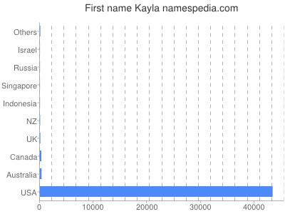 Given name Kayla