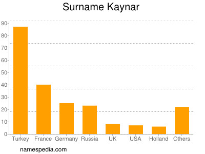 Surname Kaynar
