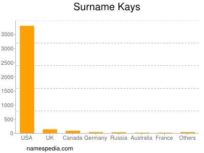 Surname Kays