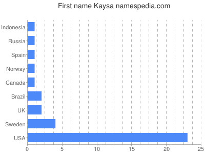 Given name Kaysa