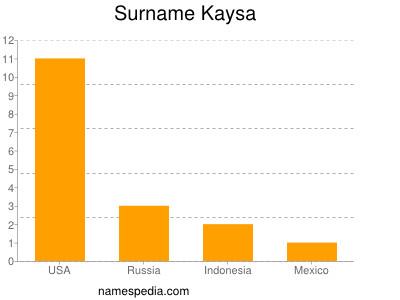 Surname Kaysa