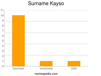 Familiennamen Kayso