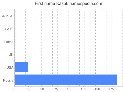 Given name Kazak