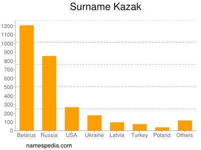 Surname Kazak