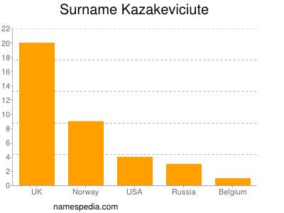 Surname Kazakeviciute