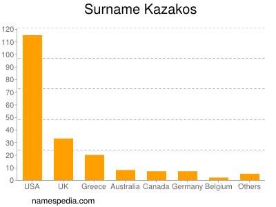 Surname Kazakos