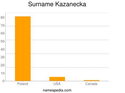 Surname Kazanecka