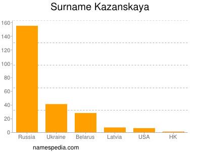 Surname Kazanskaya