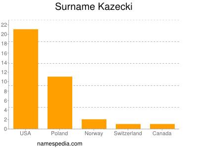 Surname Kazecki
