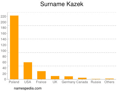 Surname Kazek