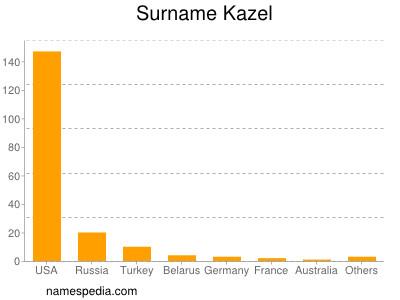 Surname Kazel