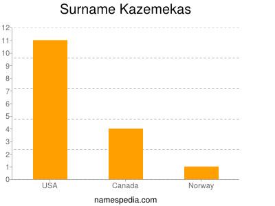 Familiennamen Kazemekas