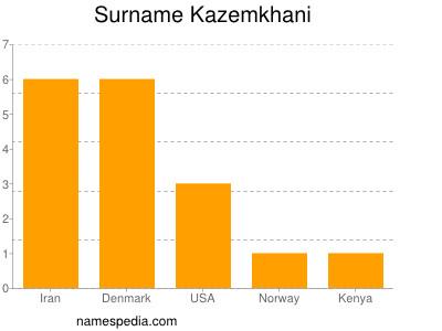 Surname Kazemkhani
