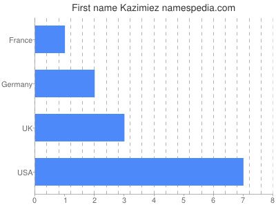 Given name Kazimiez