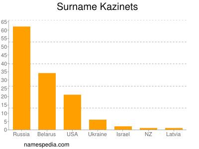 Surname Kazinets