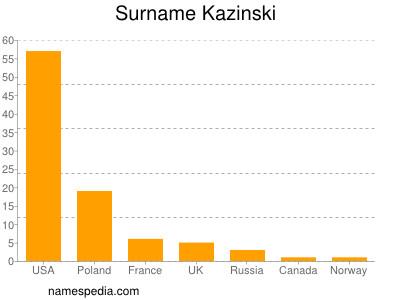 Surname Kazinski