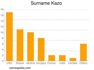 Surname Kazo