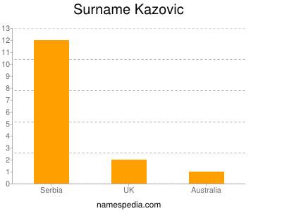 Familiennamen Kazovic