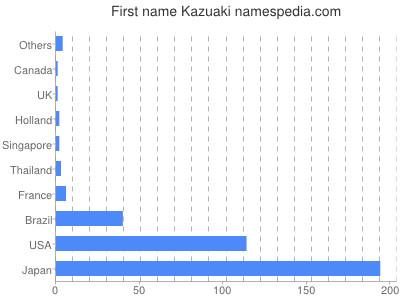 Given name Kazuaki