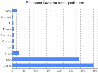 prenom Kazuhiko