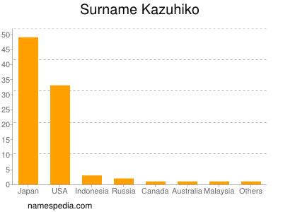 nom Kazuhiko