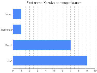 Given name Kazuka