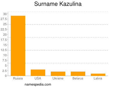 Surname Kazulina