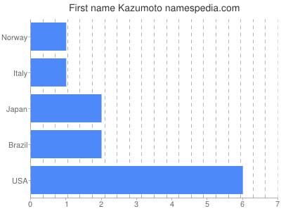 Given name Kazumoto