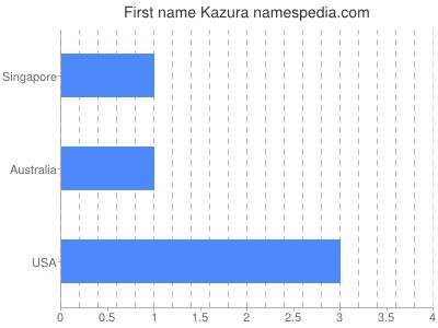 Given name Kazura