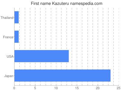 Given name Kazuteru