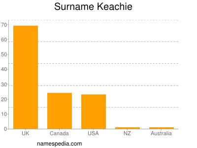 Surname Keachie