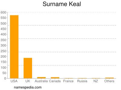 Surname Keal