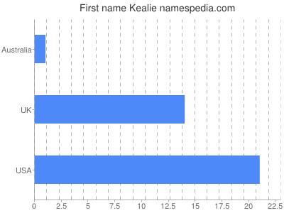 Given name Kealie