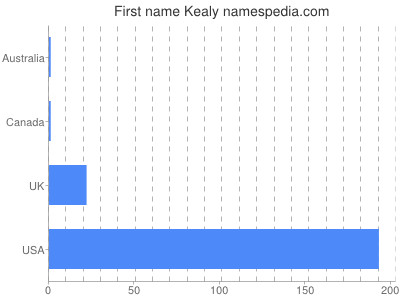 Given name Kealy