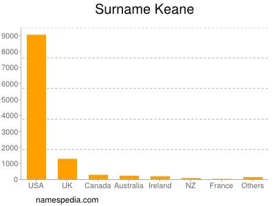 Surname Keane