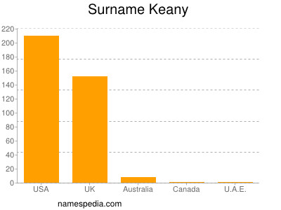 Surname Keany