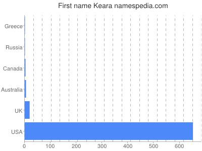 Given name Keara