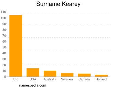 Surname Kearey