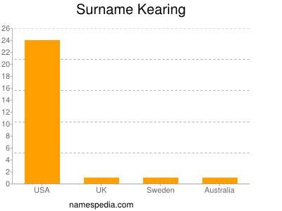 Surname Kearing