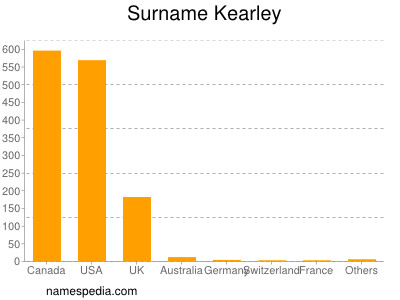 Surname Kearley